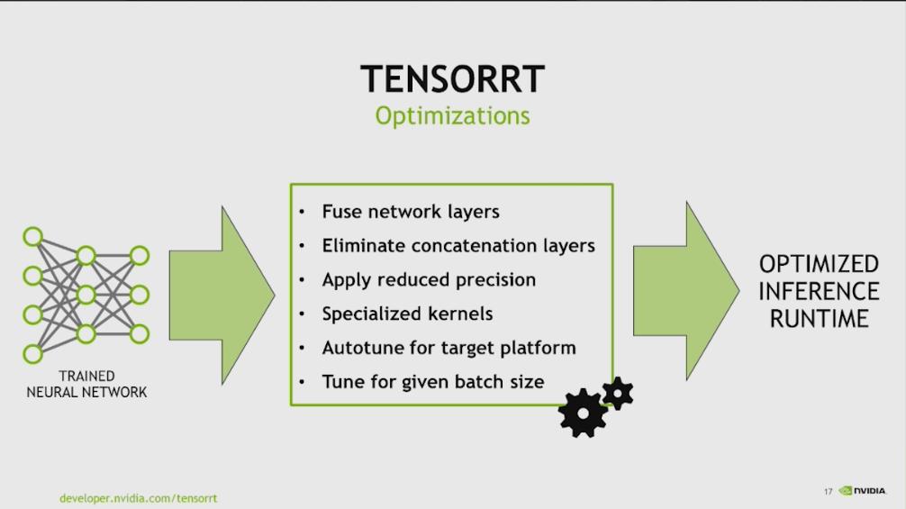 深度网络的设计与可视化工具— DeepLearning ON GPU 0 1